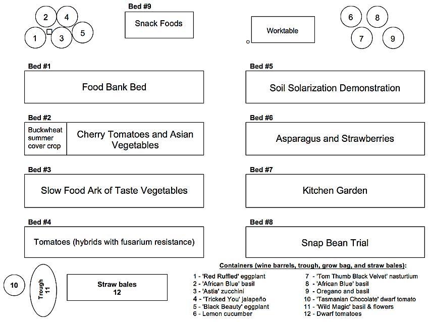 Summer 2017 FOHC Vegetable Planting Plan